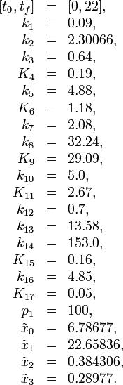 \begin{array}{rcl}[t_0, t_f] &=& [0, 22],\\k_1 &=& 0.09, \\k_2 &=& 2.30066, \\k_3 &=& 0.64, \\K_4 &=& 0.19, \\k_5 &=& 4.88, \\K_6 &=& 1.18, \\k_7 &=& 2.08, \\k_8 &=& 32.24, \\K_9 &=& 29.09, \\k_{10} &=& 5.0, \\K_{11} &=& 2.67, \\k_{12} &=& 0.7, \\k_{13} &=& 13.58, \\k_{14} &=& 153.0, \\K_{15} &=& 0.16, \\k_{16} &=& 4.85, \\K_{17} &=& 0.05, \\p_1    &=& 100, \\\tilde{x}_0 &=& 6.78677, \\\tilde{x}_1 &=& 22.65836, \\\tilde{x}_2 &=& 0.384306, \\\tilde{x}_3 &=& 0.28977.\end{array}
